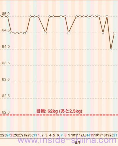 40代の糖質制限2021年8月第3週体重推移グラフ