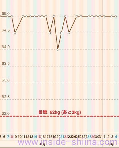 40代の糖質制限2021年9月第1週体重推移グラフ