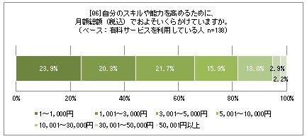 有料学習サービスの利用率