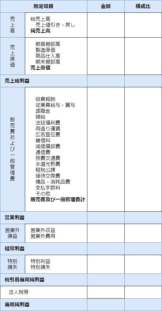 損益計算書の例