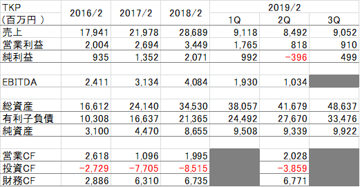 f:id:Investor-neko:20190116205408p:plain
