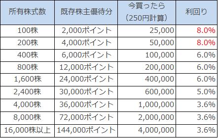 f:id:Investor-neko:20190120223522p:plain
