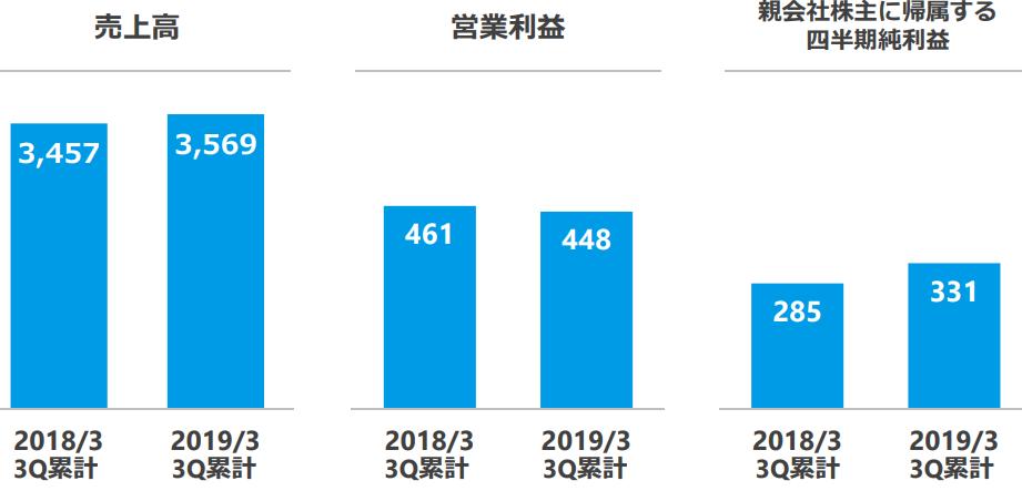 f:id:Investor-neko:20190206224805p:plain