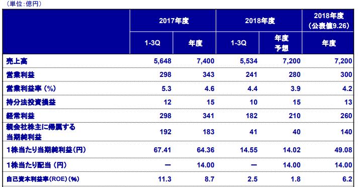 f:id:Investor-neko:20190206231729p:plain