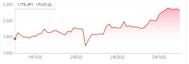 f:id:Investor-neko:20190330233655p:plain