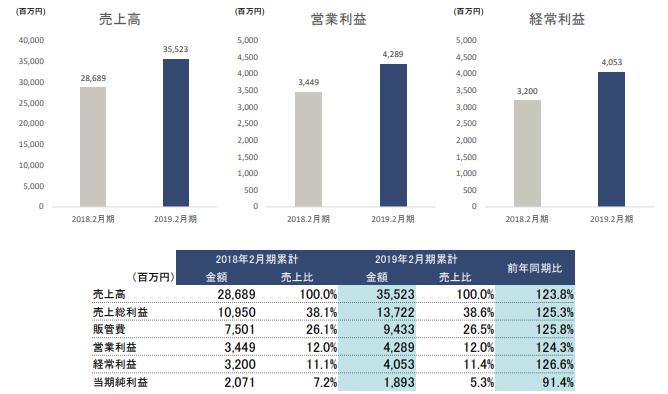 f:id:Investor-neko:20190418111602p:plain