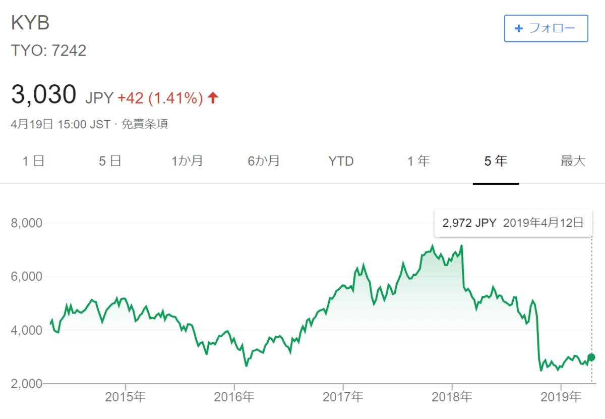 f:id:Investor-neko:20190419222138p:plain