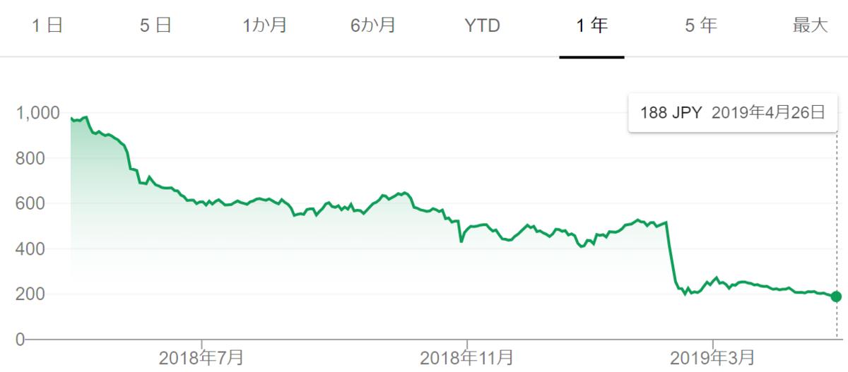 f:id:Investor-neko:20190427224526p:plain