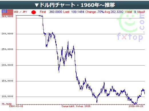 f:id:Investor-neko:20190506170033p:plain