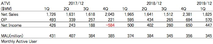 f:id:Investor-neko:20190506221220p:plain