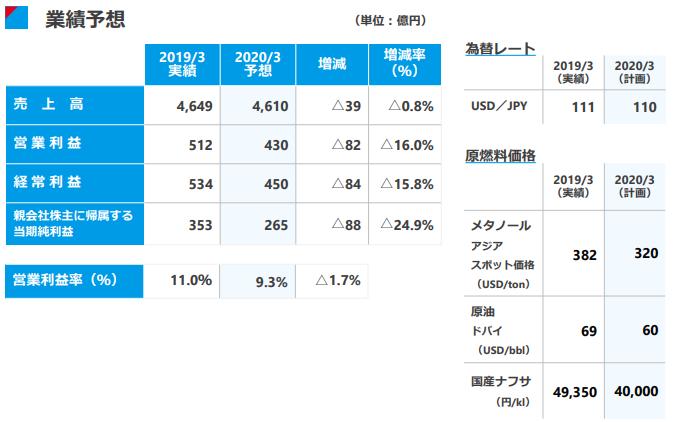 f:id:Investor-neko:20190512082228p:plain