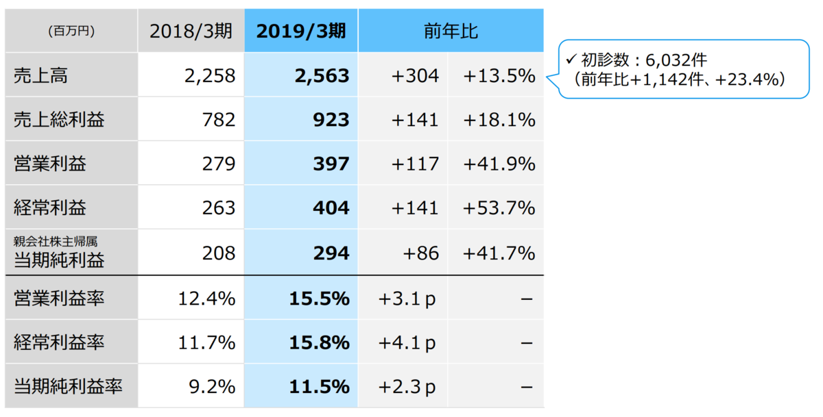 f:id:Investor-neko:20190519223345p:plain