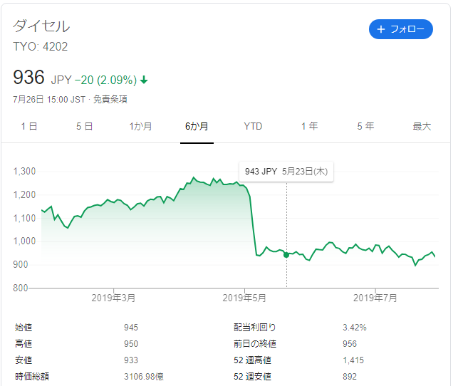 f:id:Investor-neko:20190728213248p:plain