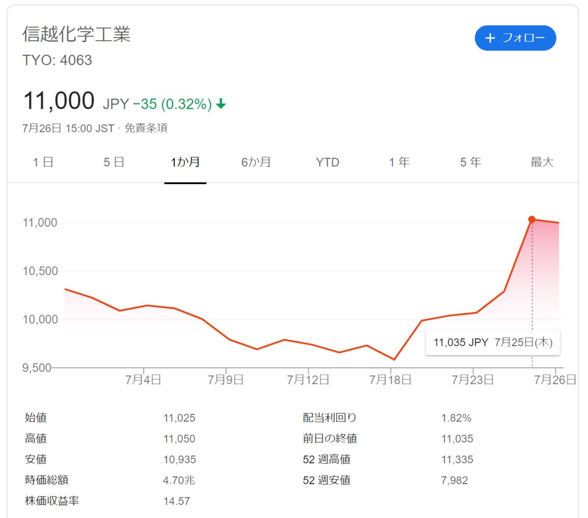 f:id:Investor-neko:20190728222145p:plain