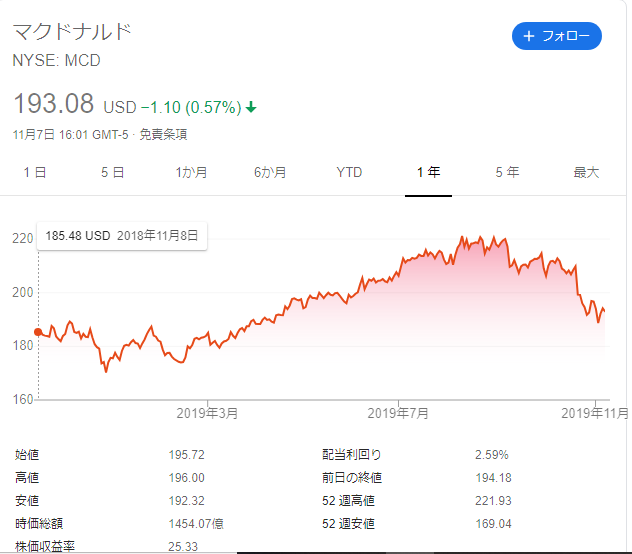 f:id:Investor-neko:20191108061919p:plain