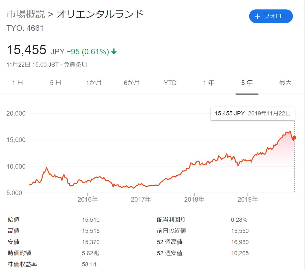 f:id:Investor-neko:20191122232641p:plain