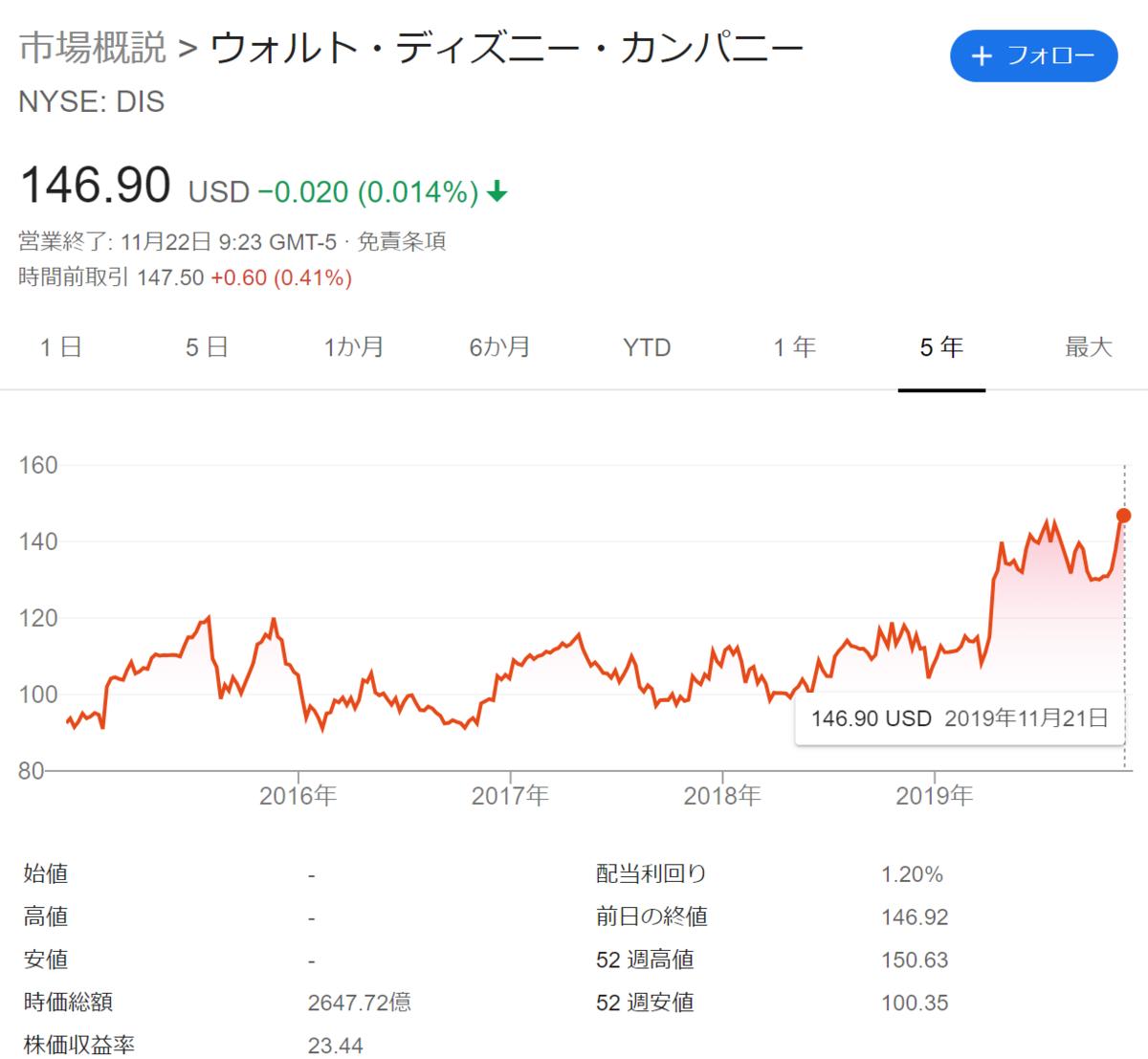 f:id:Investor-neko:20191122232738p:plain