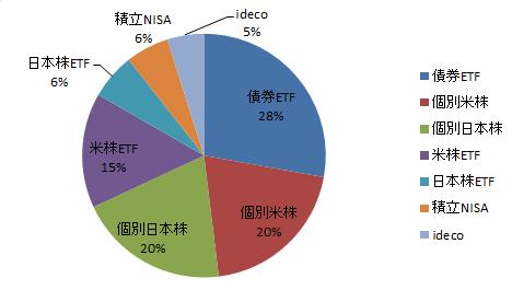 f:id:Investor-neko:20191124200023p:plain