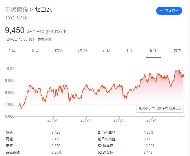 f:id:Investor-neko:20191207135139p:plain