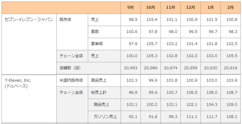 f:id:Investor-neko:20200408153520p:plain