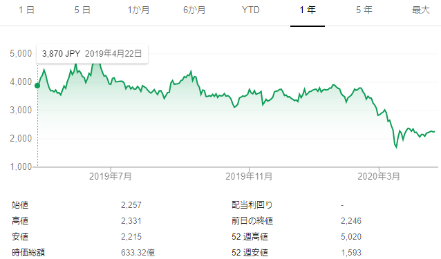 f:id:Investor-neko:20200419201307p:plain