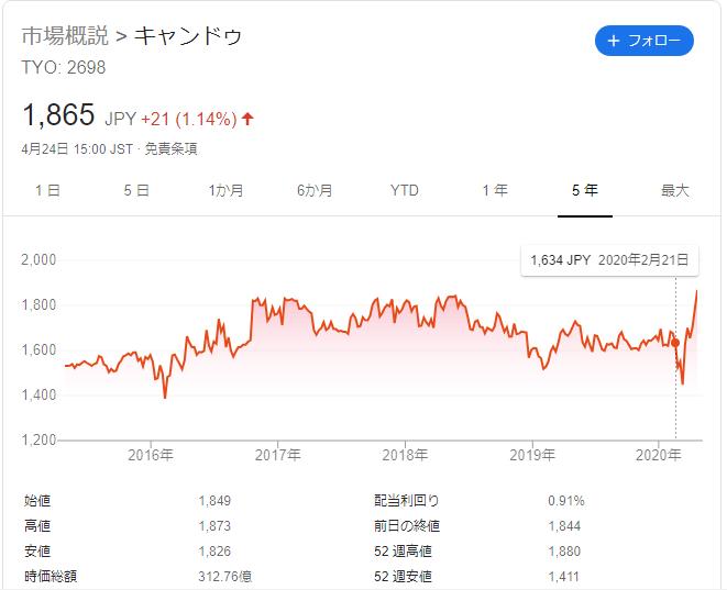 f:id:Investor-neko:20200426112602p:plain