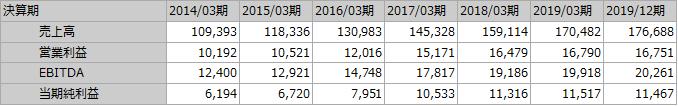 f:id:Investor-neko:20200426114826p:plain