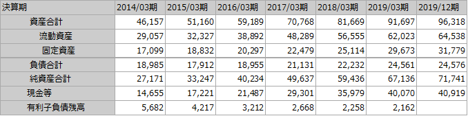 f:id:Investor-neko:20200426114910p:plain