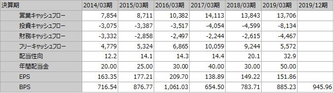 f:id:Investor-neko:20200426115043p:plain