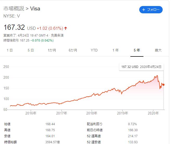 f:id:Investor-neko:20200426171616p:plain