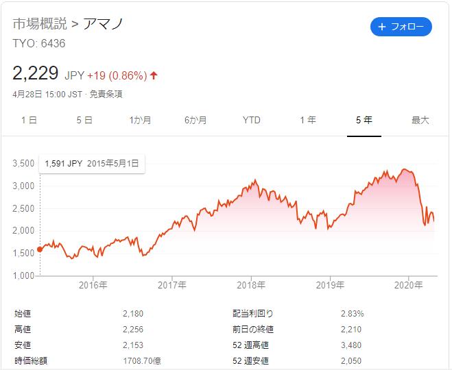 f:id:Investor-neko:20200429201752p:plain