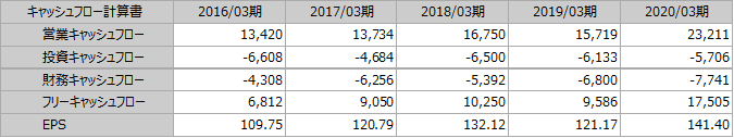 f:id:Investor-neko:20200430210102p:plain
