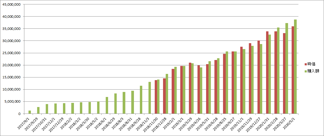 f:id:Investor-neko:20200502133402p:plain