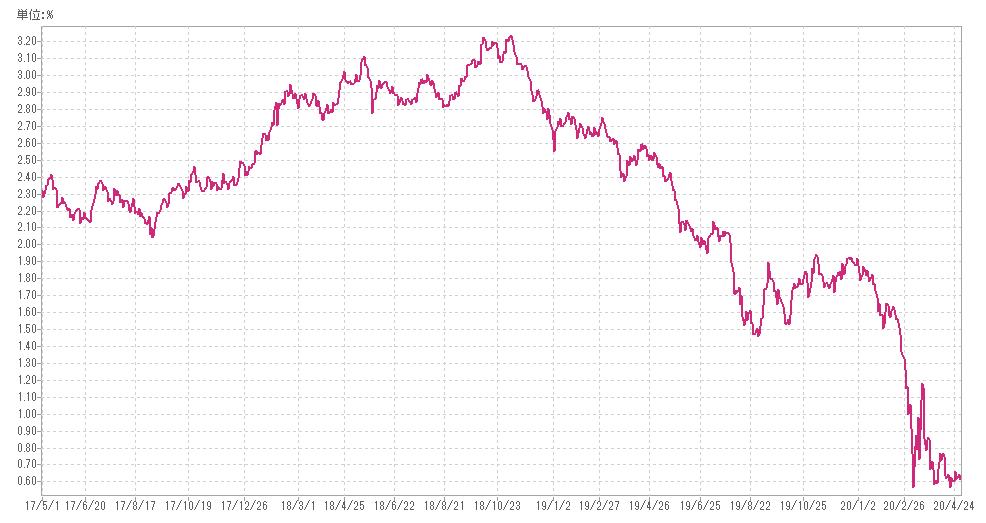 f:id:Investor-neko:20200503202338p:plain
