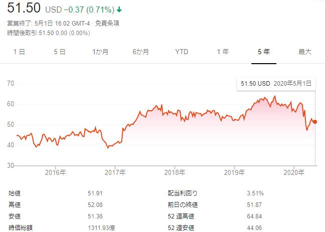 f:id:Investor-neko:20200504144626p:plain