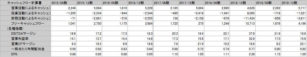 f:id:Investor-neko:20200505164318p:plain