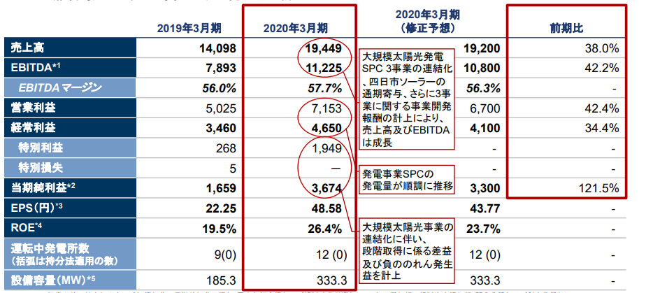 f:id:Investor-neko:20200510112811p:plain