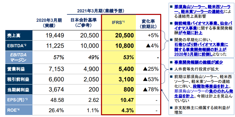 f:id:Investor-neko:20200510120654p:plain