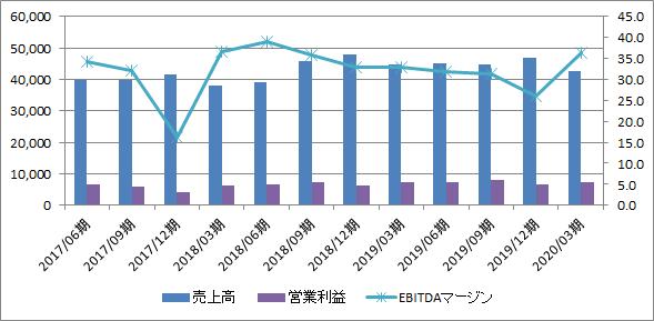 f:id:Investor-neko:20200516203638p:plain