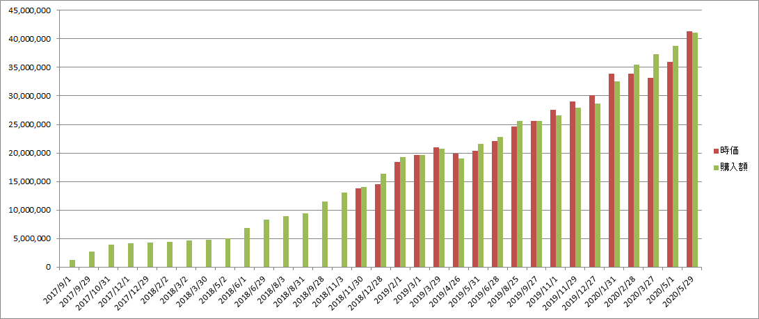 f:id:Investor-neko:20200606072547p:plain