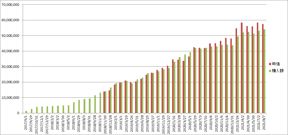 f:id:Investor-neko:20210816232024p:plain