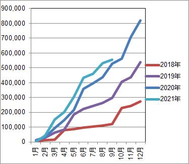 f:id:Investor-neko:20210913233043p:plain