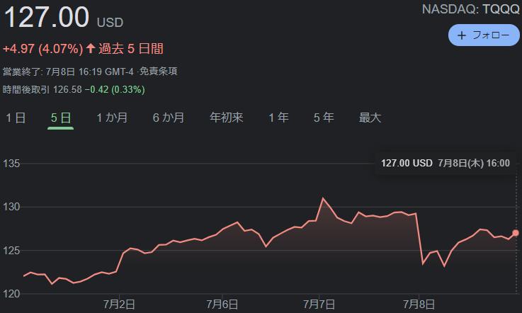 f:id:InvestorMana:20210709052036p:plain