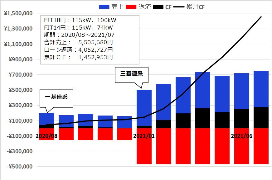 f:id:InvestorMana:20210801073648p:plain