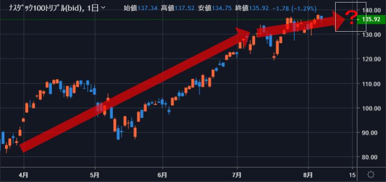 f:id:InvestorMana:20210809075640p:plain