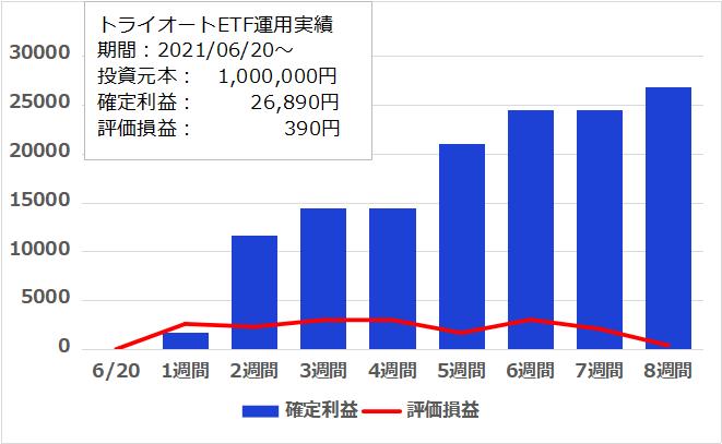 f:id:InvestorMana:20210814081409p:plain