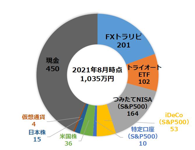 f:id:InvestorMana:20210815165759p:plain