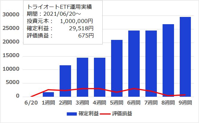f:id:InvestorMana:20210821055750p:plain