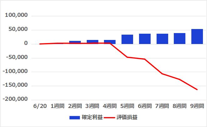 f:id:InvestorMana:20210821063010p:plain