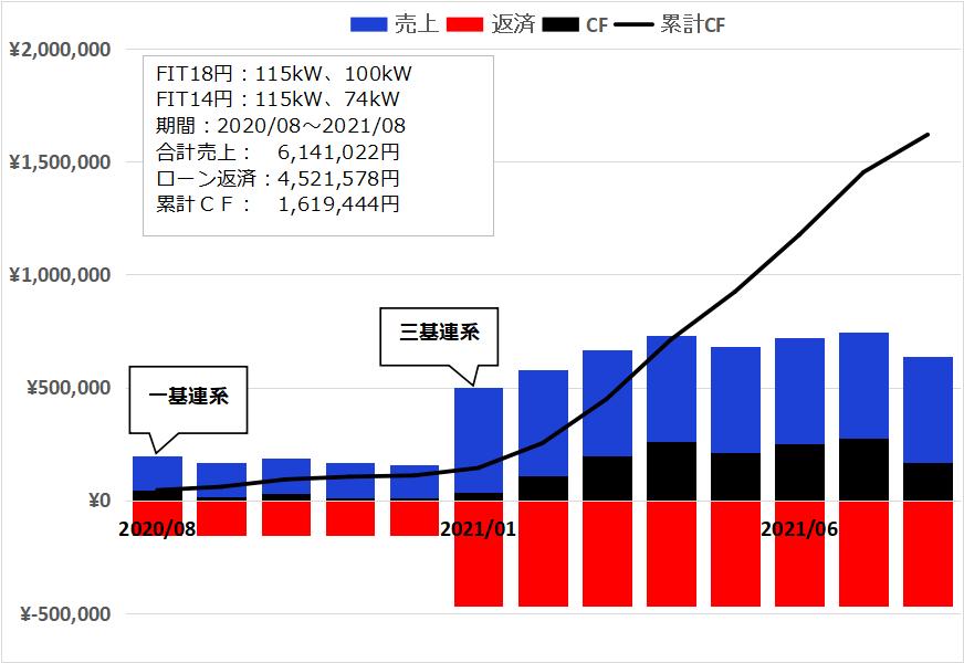 f:id:InvestorMana:20210903053807p:plain